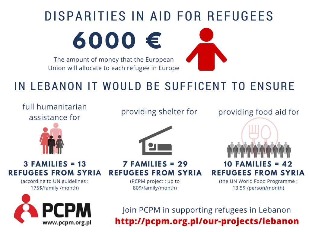 DISPARITIES IN AID FOR REFUGEES (1)